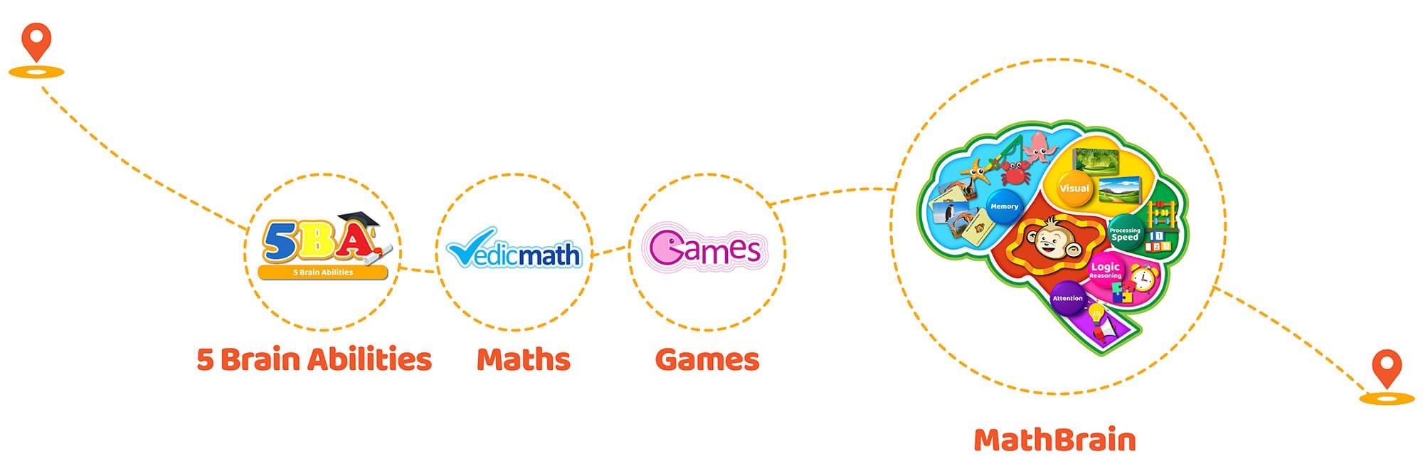 Math Games for Kindergarten Kids