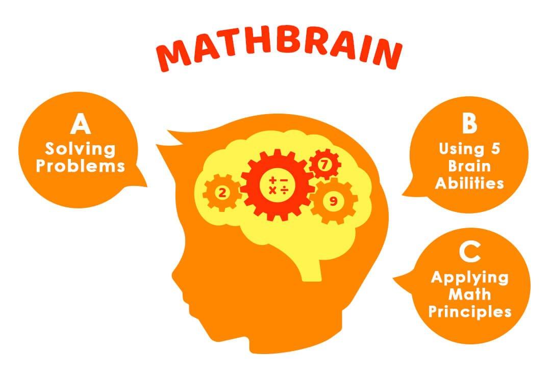 Brain-Based Learning for Kindergarten Kids